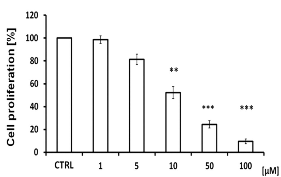Fig. 1. Effects of 1-methoxybrassinin on the proliferation of Caco-2 cells, as examined by BrdU incorporation
