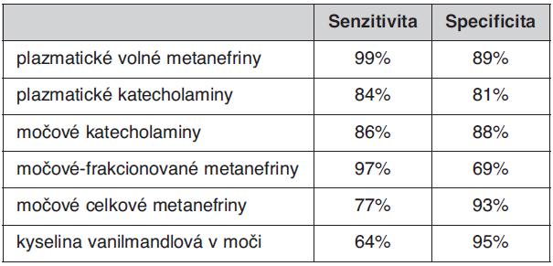 Senzitivita a specificita biochemických testů používaných pro diagnostiku feo (11)