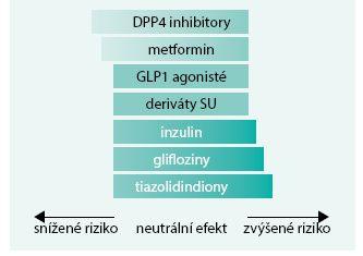Schéma. Vliv antidiabetické léčby na riziko kostních fraktur