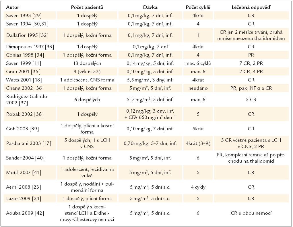 Publikované zkušenosti s kladribinem (synonymem 2- chlorodeoxyadenosinem, zkratkou 2- CDA) u nemocných s LCH v dospělém věku.