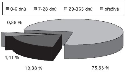 Zemřelí v průběhu 1. roku života u diagnostikované ageneze/hypoplazie ledvin, ČR 1994-2006