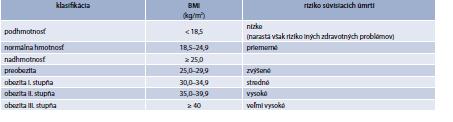Tab. 17.1 | Klasifikácia telesnej hmotnosti dospelých podľa BMI (WHO 2000)
