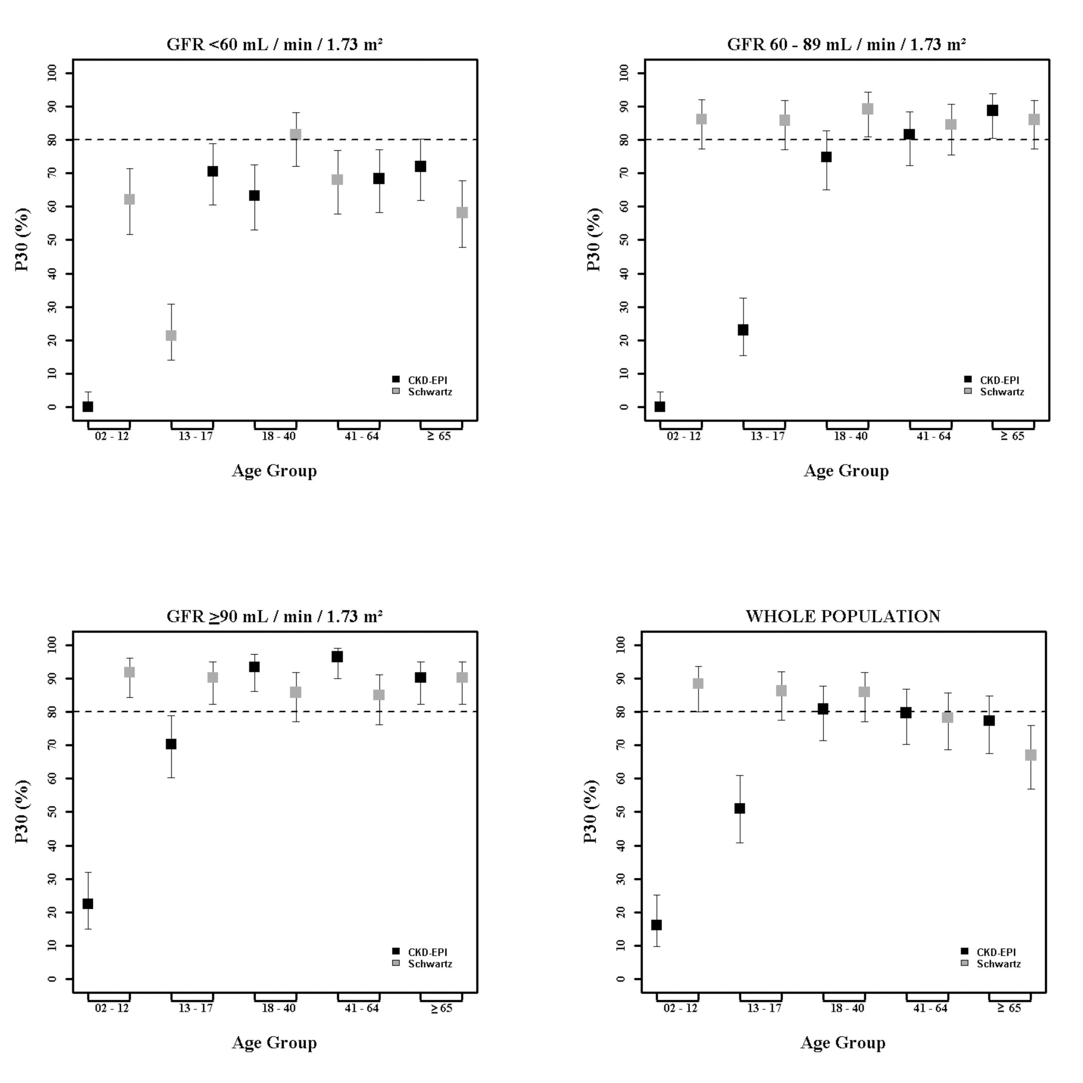 Estimation of P30 accuracy of the CKD-EPI and Schwartz equations according to age class and mGFR.