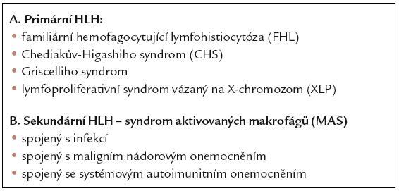 Klasifikace hemofagocytující lymfohistiocytózy.