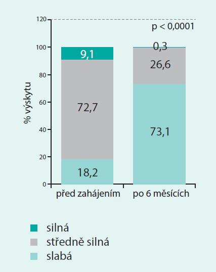 Pokles intenzity menstruačního krvácení při užívání kontraceptiva obsahujícího dienogest. Upraveno podle [1]