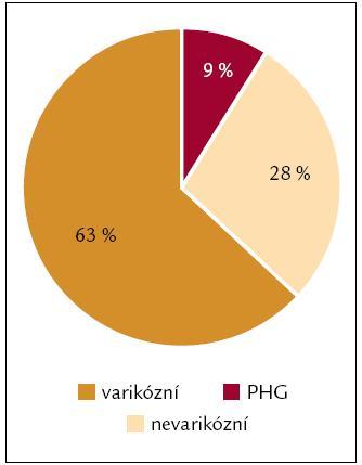 Poměr nevarikózního a varikózního krvácení (resp. v důsledku portální hypertenze).