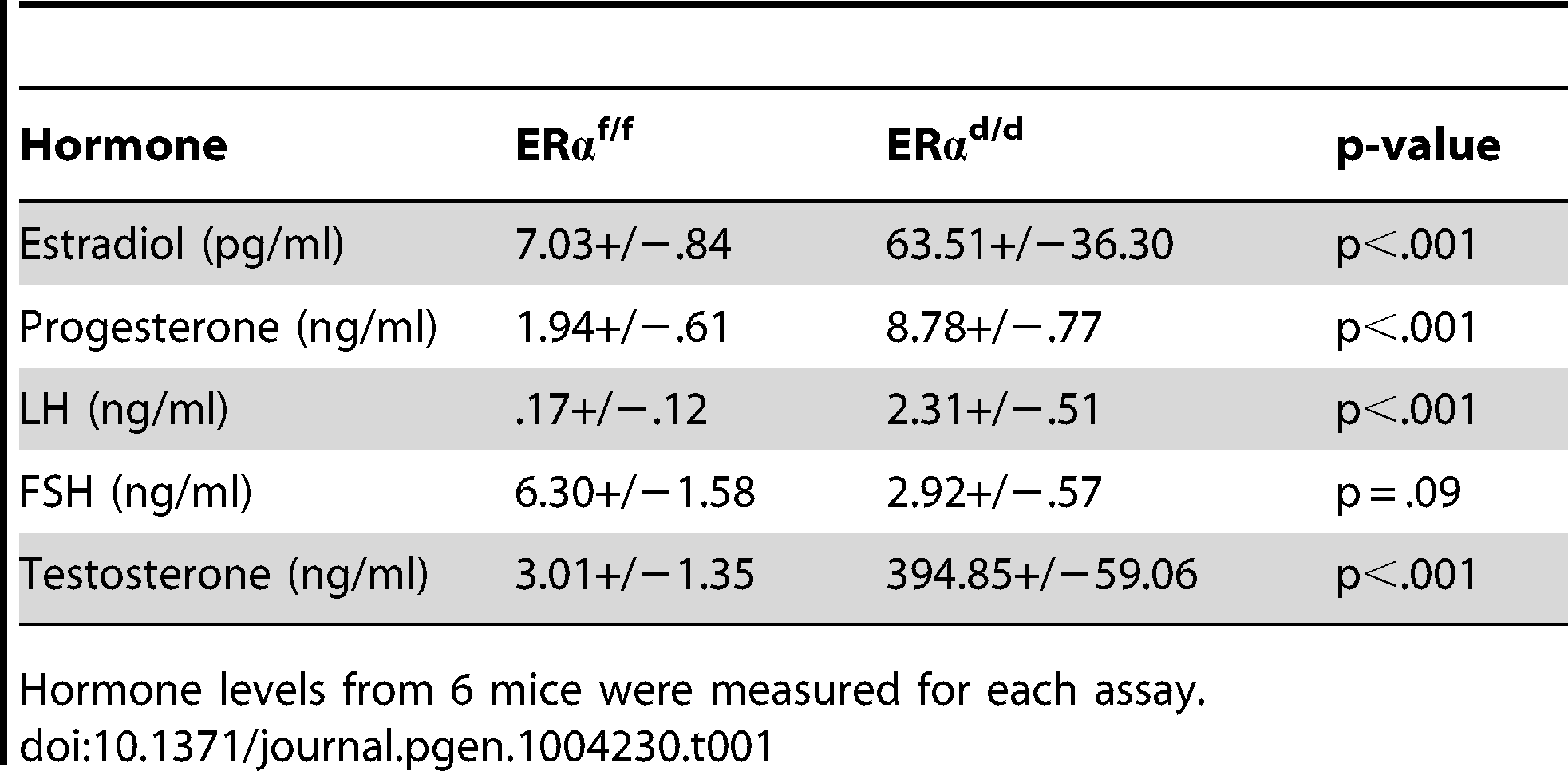 Serum hormone measurements of ERα<sup>f/f</sup> and ERα<sup>d/d</sup> mice at six months of age.