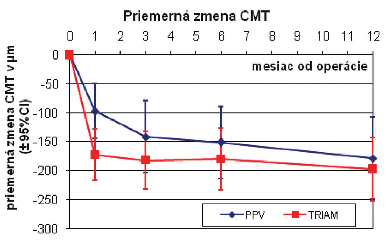 Priemerná zmena centrálnej hrúbky makuly (μm)