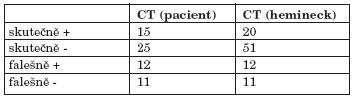 Hodnocení CT zobrazení metastáz po léčbě.