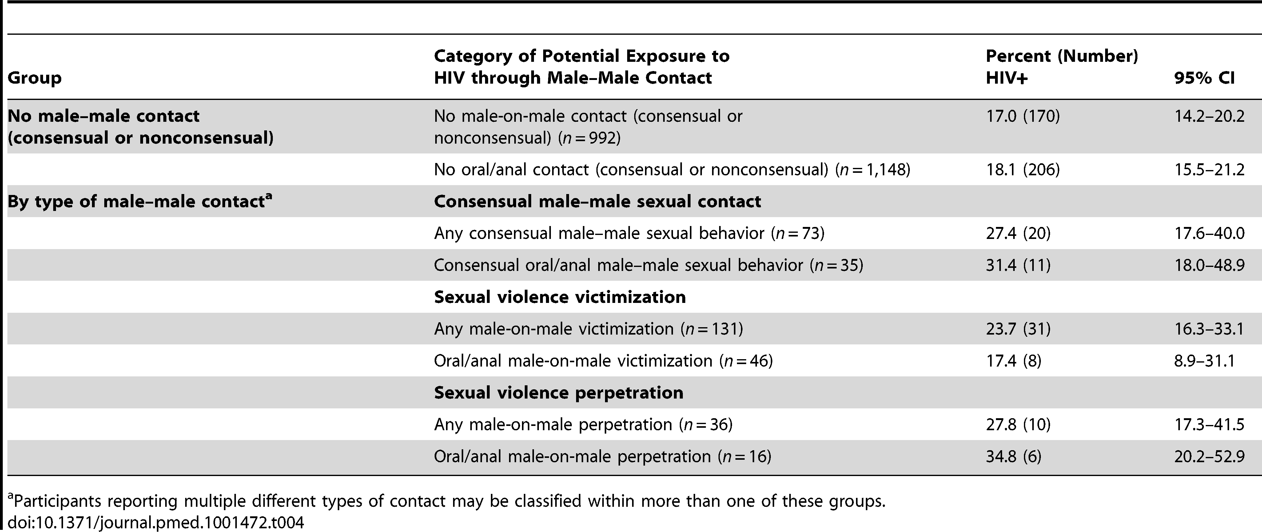 Prevalence of HIV infection by lifetime history of consensual male–male sex, male-on-male sexual violence victimization, and male-on-male sexual violence perpetration.