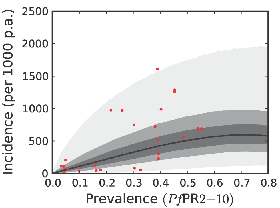 The predictive distribution of the incidence that would actually be observed by weekly surveillance over a two-year period in the Africa+ region.