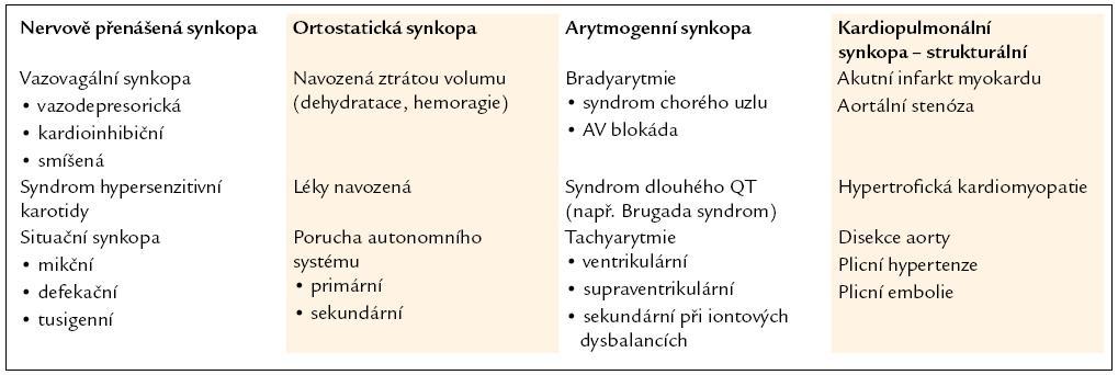 Rozdělení druhů synkop dle etiologie. Upraveno podle [1].