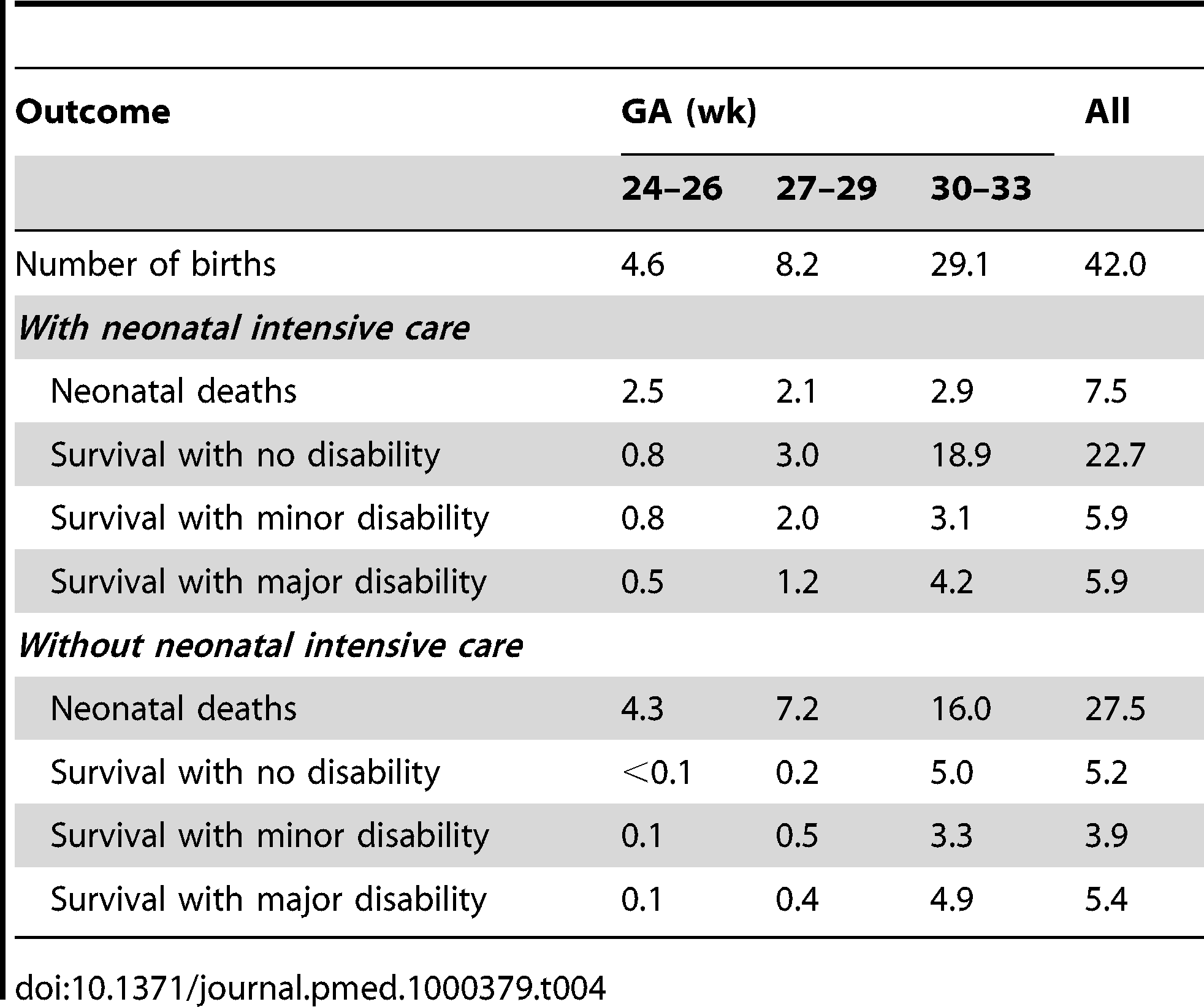 Population health outcomes during the neonatal period, with or without neonatal intensive care (thousands).