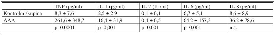 Plazmatické hladiny cytokinů u nemocných s AAA (N = 345) a kontrolní skupiny (N = 30) Tab. 1. Plasmatic levels of cytokines in patients with AAAs (N = 345) and in the control group subjects (N = 30)