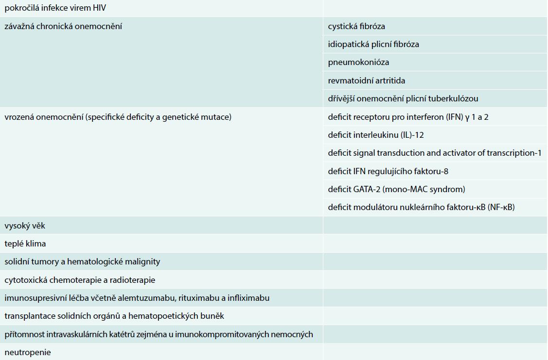 Rizikové faktory pro NTM onemocnění. Upraveno podle [12]