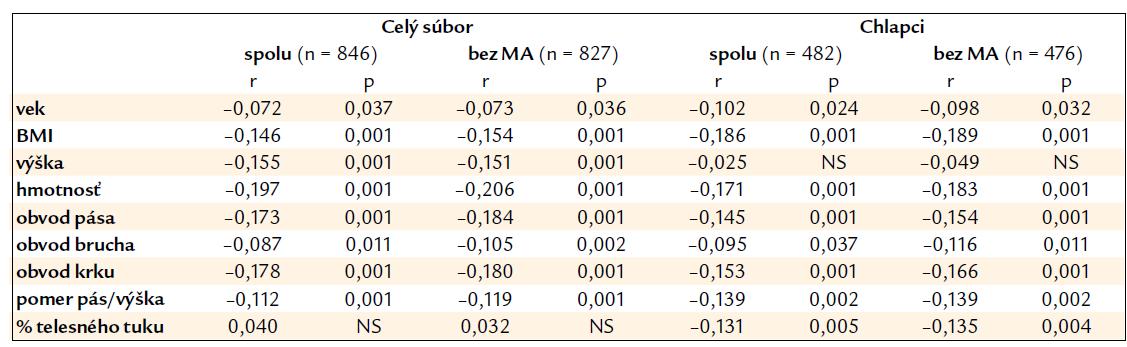 Spearmanov korelačný koeficient medzi hodnotami ACR a vekom či antropometrickými ukazovateľmi v celom súbore probandov a u chlapcov.
