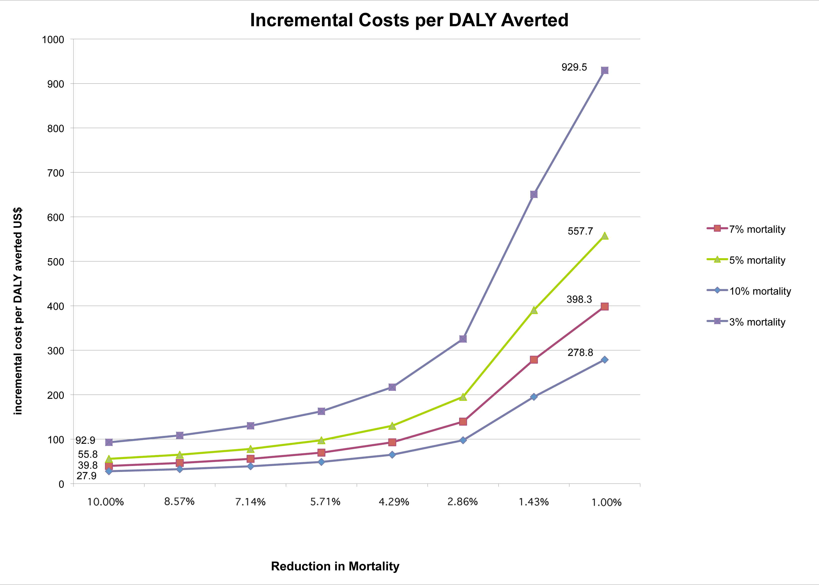 Relationship between reductions in inpatient mortality and the incremental cost per DALY averted.