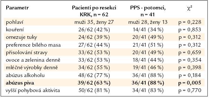 Srovnání skupiny nemocných po resekci KRK a podskupiny PPS – potomků.