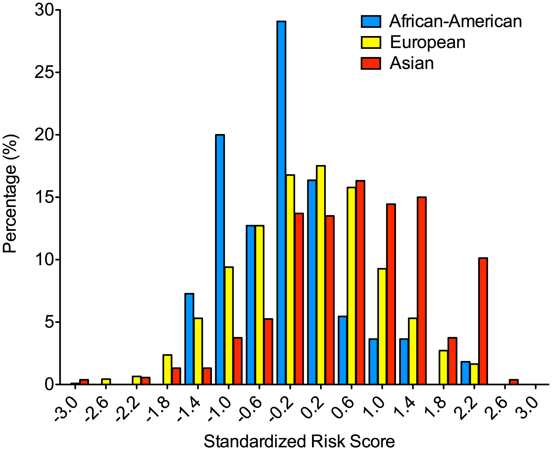 Differences in the distribution of the 7-SNP genetic risk score by ethnicity.
