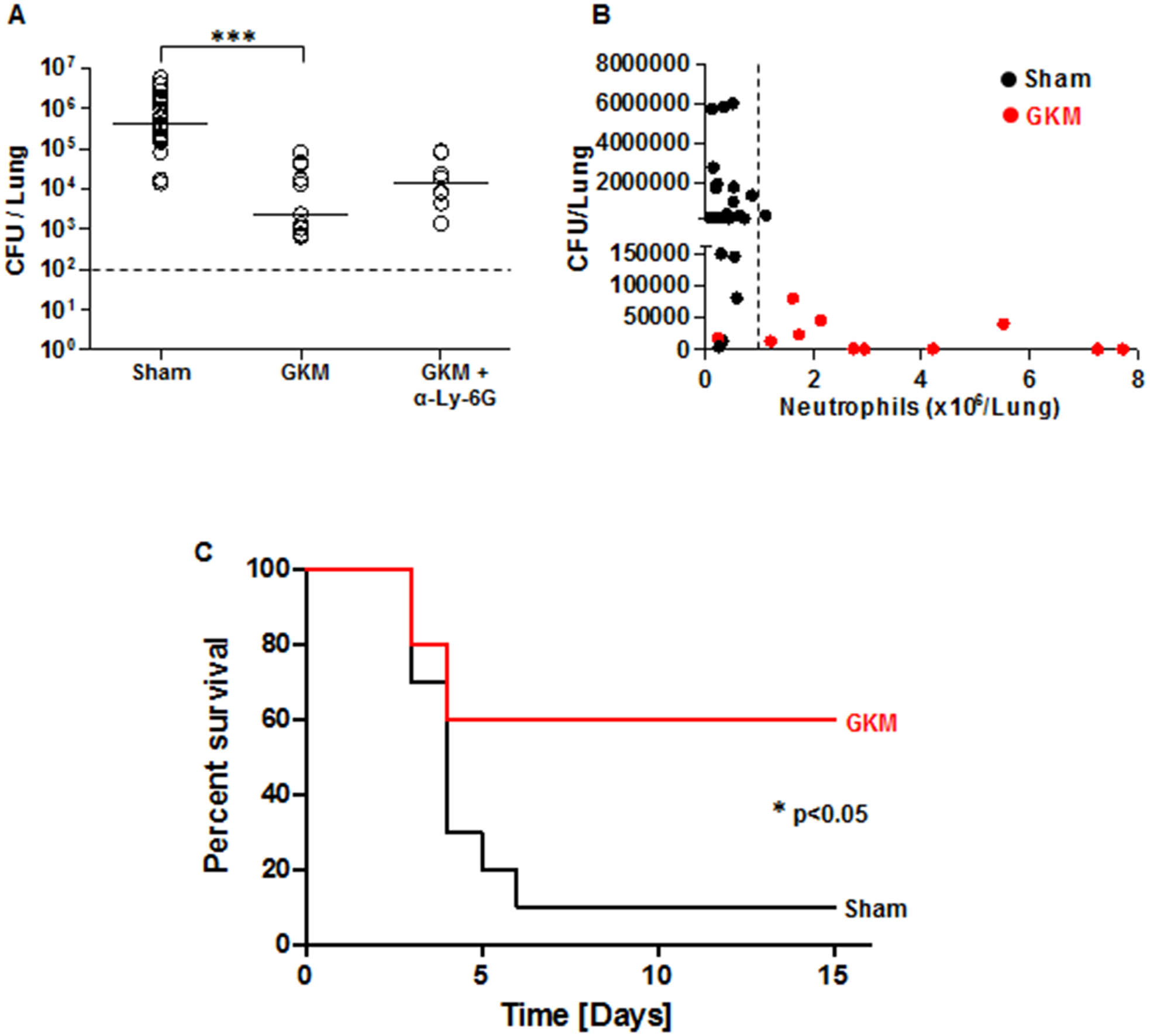 Early recruitment of neutrophils to the lungs is accompanied by reduced bacterial load and improved survival.