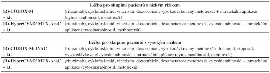 Léčebná doporučení pro Burkittův lymfom podle National Comprehensive Cancer Network (verze 1.2007) (21).