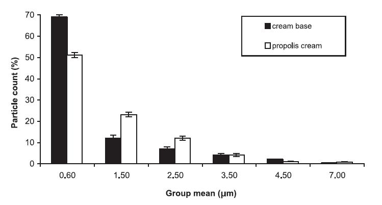 Příprava a hodnocení hydrofilního krému s propolisovým