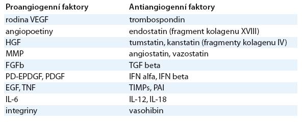Přehled mediátorů angiogeneze.
