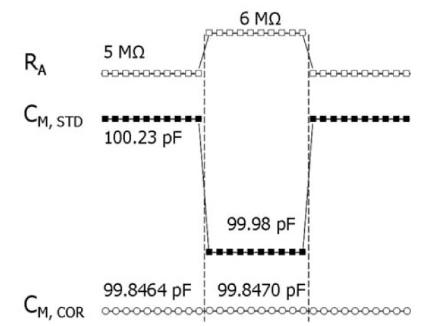 Fig. 3: Comparison of the time courses of membrane capacitance estimates in a simulated cell using the standard and corrected models. The stepwise increase of RA by 20% infiltrates into CM estimates in the standard model (CM STD) but not into the corrected model (CM COR). Each point represents the parameter estimate obtained from a single measurement period.