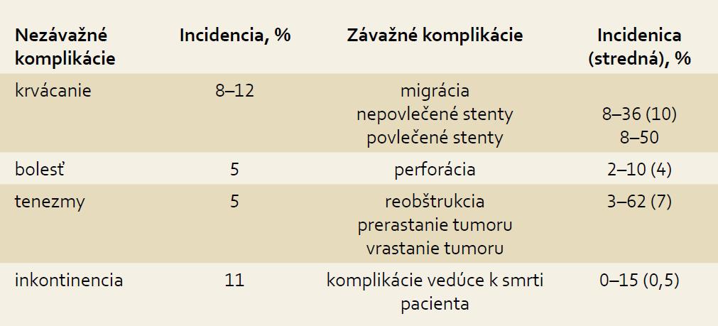 Komplikácie po zavedení stentu v súbore Lopera et al [9]. Tab. 2. Complications after stent application in the group of patients studied by Lopera et al [9].