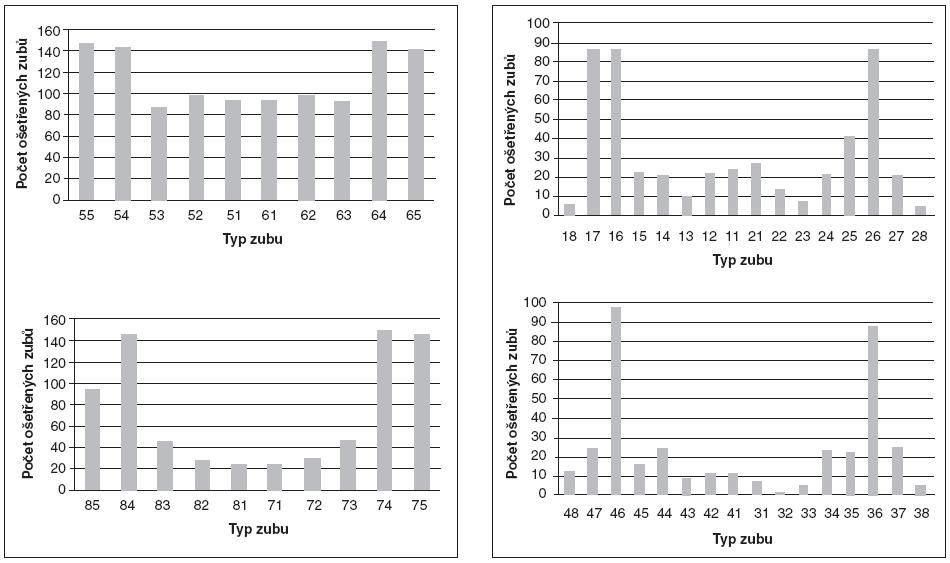 Počet ošetřených jednotlivých typů zubů v dočasném a stálém chrupu.