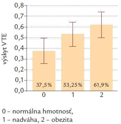 Výskyt VTE podľa kategóri í BMI v celom súbore.