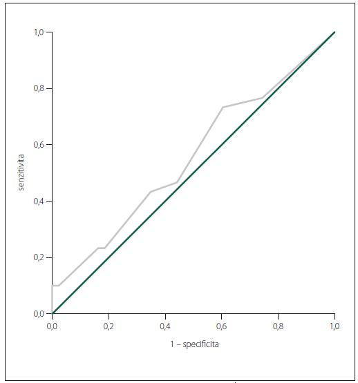 ROC křivka TT při srovnání ZK a PN (PN a PN s MKP).