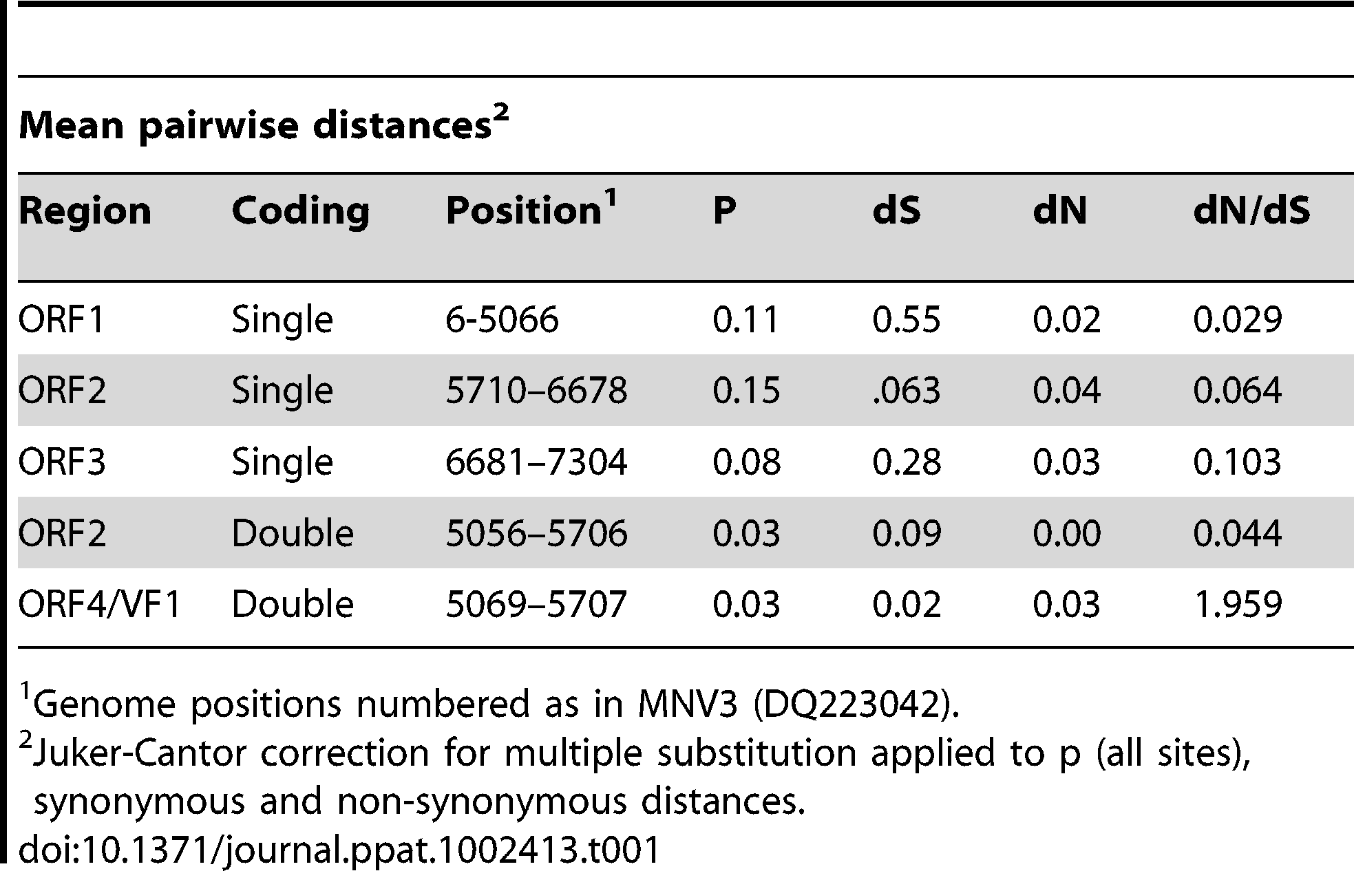 Sequence divergence of MNV genes.