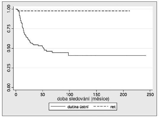 Kaplanova-Meierova křivka nádorově specifického přežívání pacientů s DK rtu a intraorálním DK