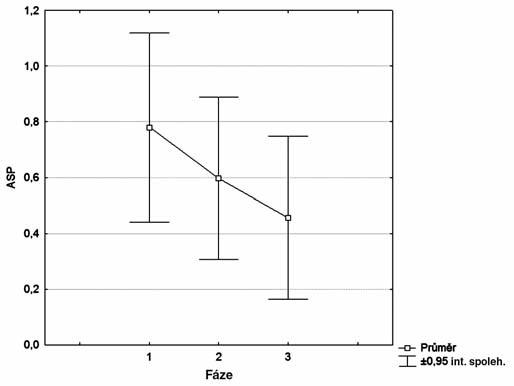 Naměřené hodnoty area small peaks v jednotlivých fázích měření.