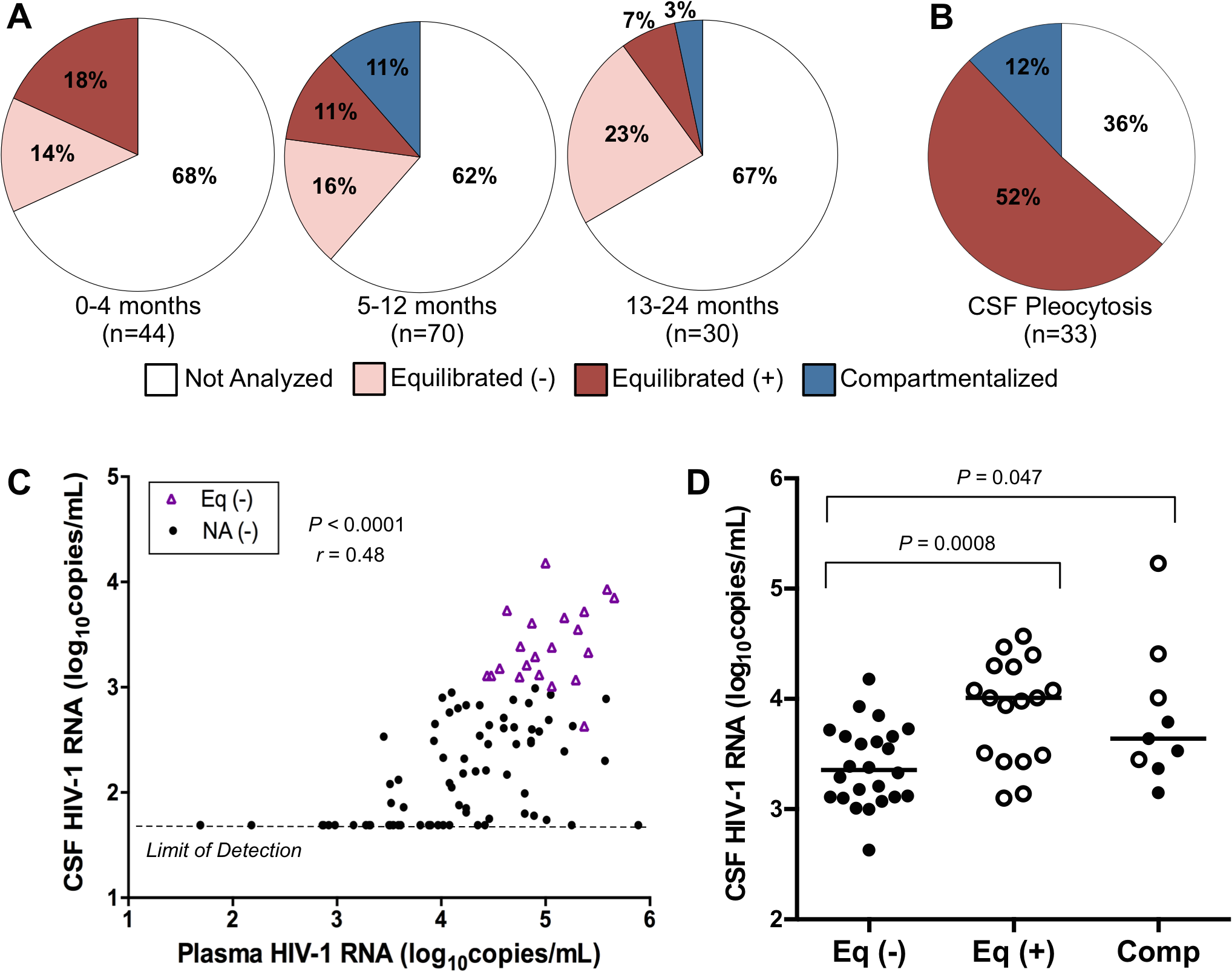 Correlates of CSF HIV-1 RNA levels, CNS inflammation, and CNS phylogenetic state.
