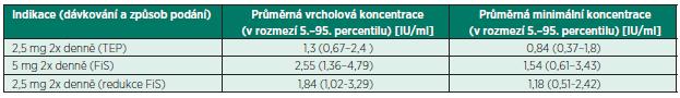 Rotachrom<sup>®</sup> test (anti FXa) – terapeutické koncentrace apixabanu podle SPC [3]