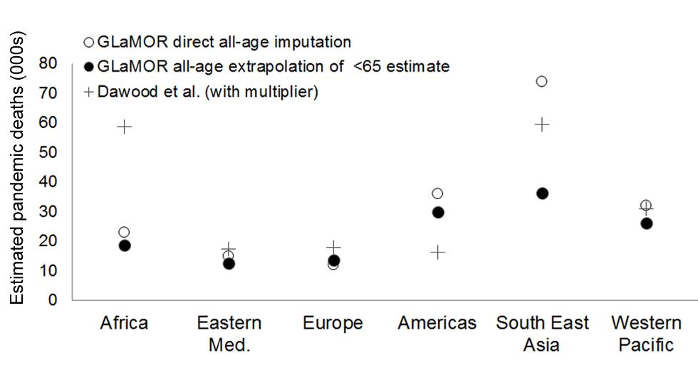 Comparison of GLaMOR mortality estimates to those of Dawood et al.