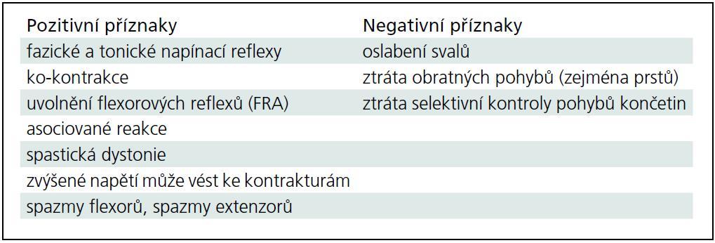 Pozitivní a negativní příznaky centrální spastické parézy.