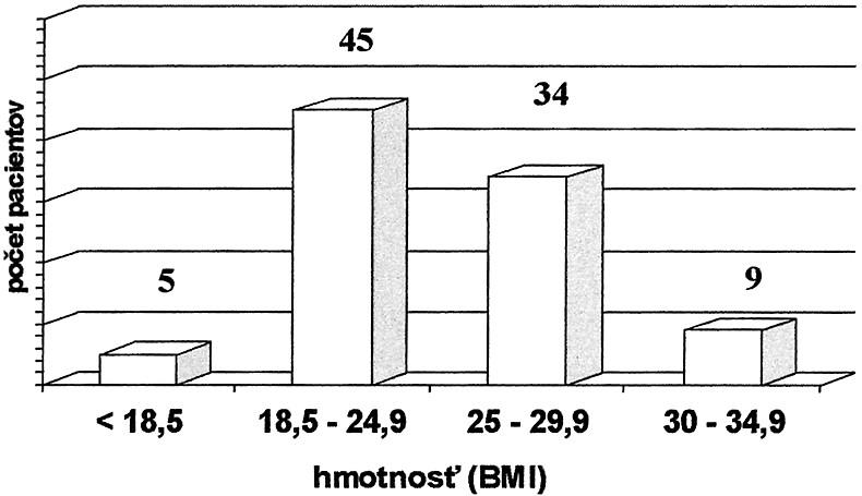 Rozdelenie súboru pacientov podľa telesnej hmotnosti – BMI (kg/m2), n = 93 Graph 2. Classification of the patient group according to body weight – BMI (kg/m2), n = 93