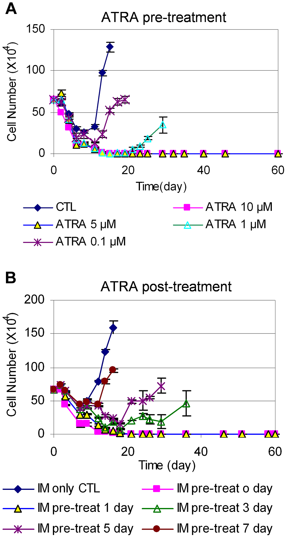 Timing of ATRA treatment and acquisition of BCR-ABL mutation.