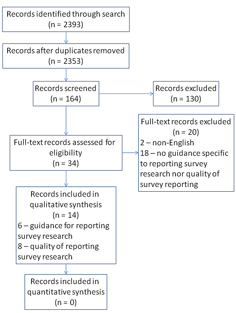 Flow diagram of records and reports—Guidelines for survey research and evidence on the quality of reporting of surveys.