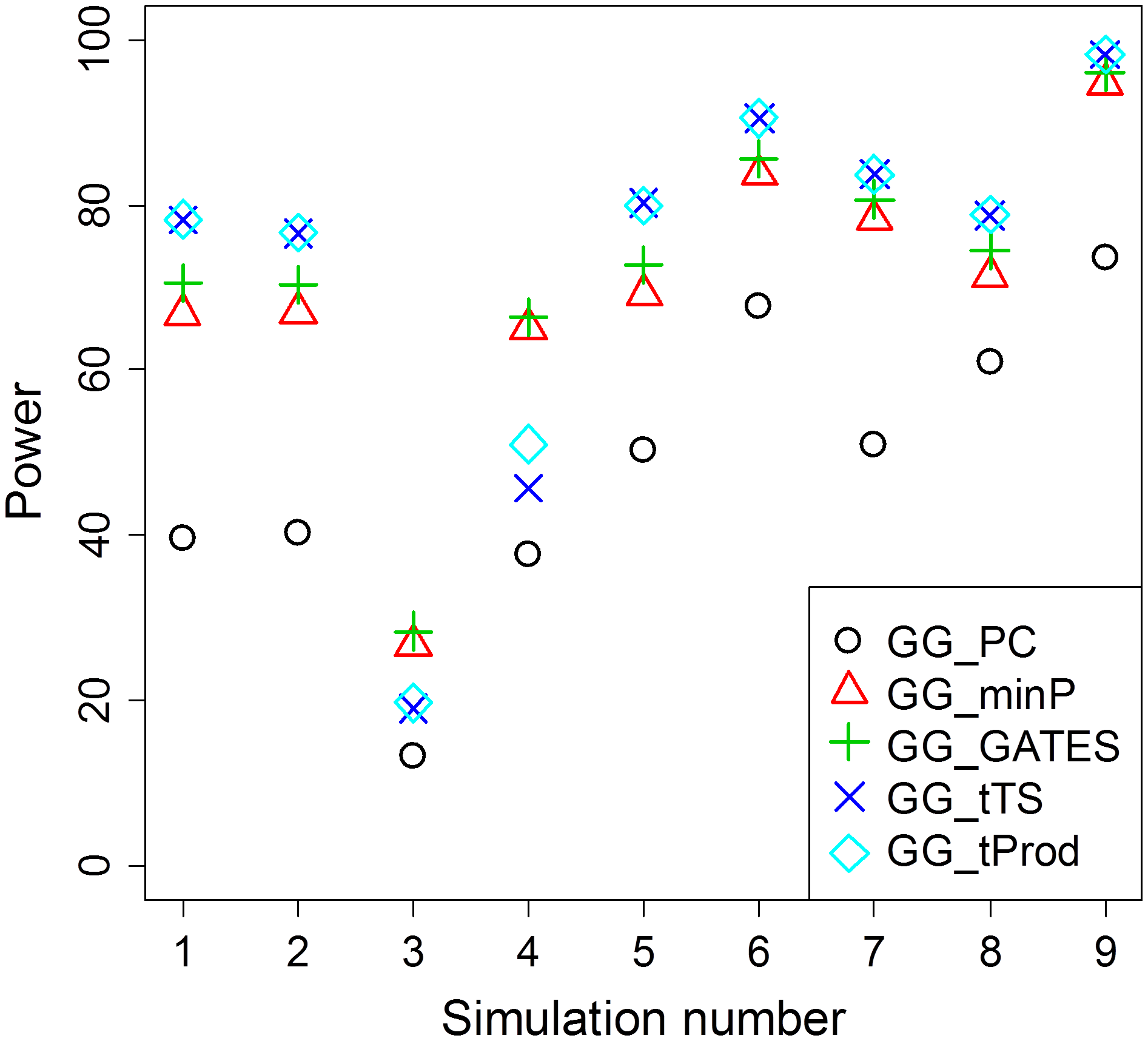 Average power of GGG tests summarized from <em class=&quot;ref&quot;>Table 2</em>.