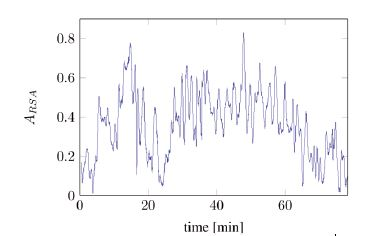 Unscaled A<sub>eff</sub> computed over the time (tA10).