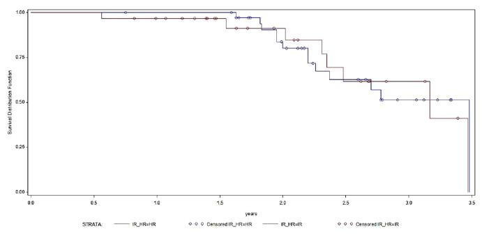 Kaplan-Meierovy křivky přežívání do recidivy, modře IR, červeně HR nádory; log-rank p= 0,8349 Graph 2. Kaplan-Meier survival curve recurrence, IR blue, red HR tumors; log-rank p = 0.8349