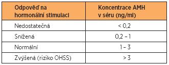 Referenční hodnoty AMH v souvislosti s IVF