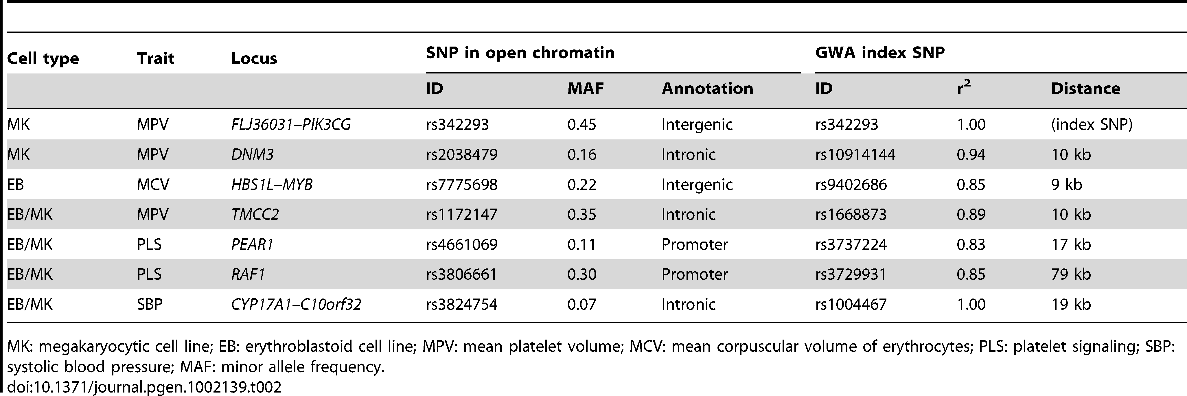 Seven sequence variants associated with cardiovascular-related and hematological intermediate traits are located in nucleosome-depleted regions (NDRs).