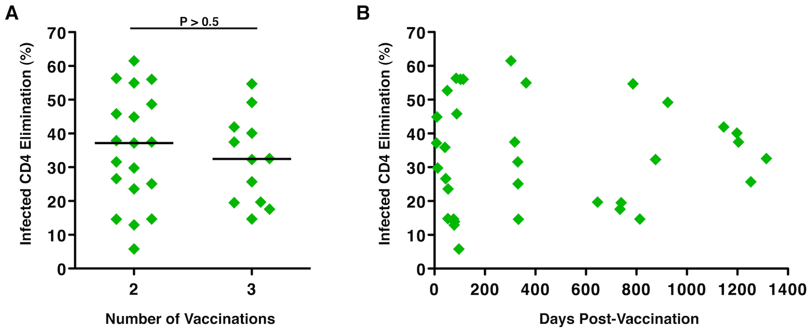 Numbers of immunizations and time from last vaccination did not correlate with the magnitude of Ad5/HIV vaccine-induced HIV-specific CD8<sup><b>+</b></sup> T-cell cytotoxic responses.