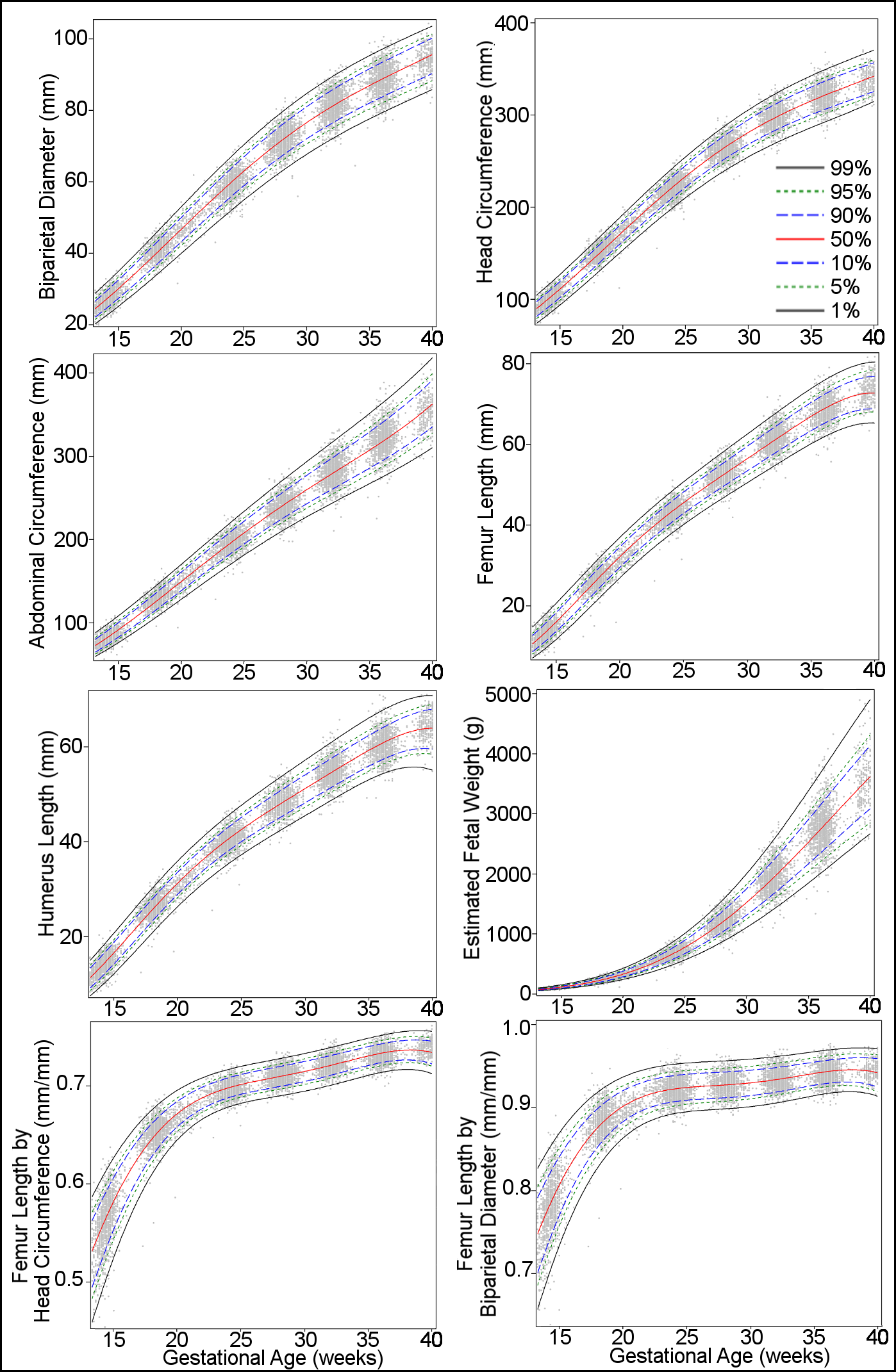 Percentiles for biparietal (outer–inner) diameter, head circumference, abdominal circumference, femur length, humerus length, estimated fetal weight, femur length/head circumference ratio, and femur length/biparietal diameter ratio during gestational weeks 14–40.