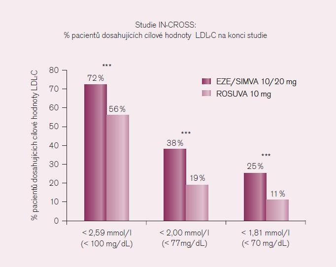 LDL-C – cholesterol lipoproteinů o nízké hustotě, EZE/ SIMVA – kombinovaný přípravek s obsahem ezetimibu 10 mg a simvastatinu 20 mg, ROSUVA – rosuvastatin [upraveno podle 23].